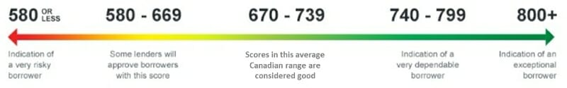 Beacon Score
