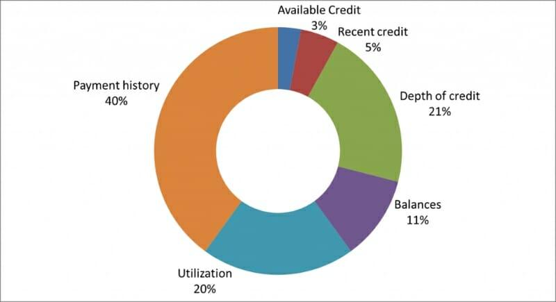 Credit big font