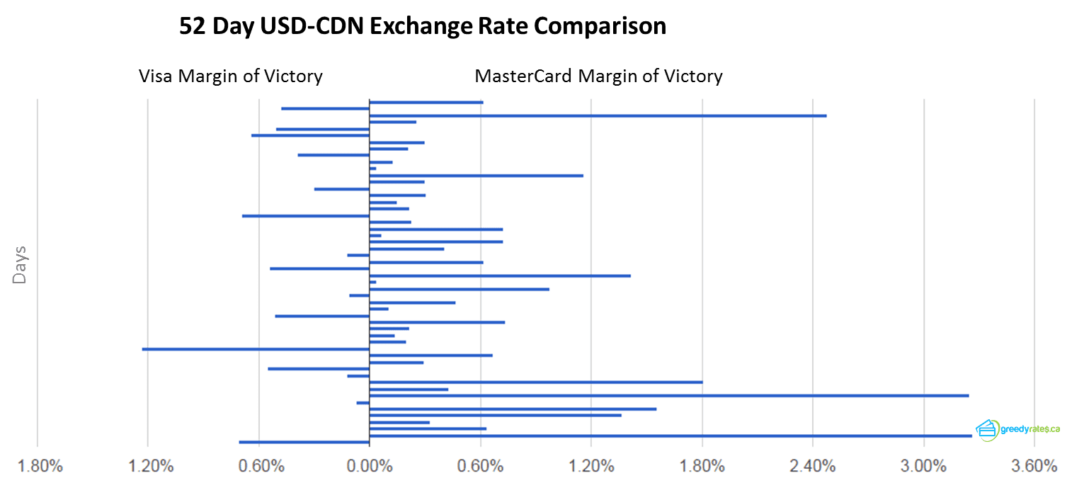 Visa Mastercard Exchange Rate comparison