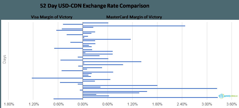 Visa Mastercard Exchange Rate comparison