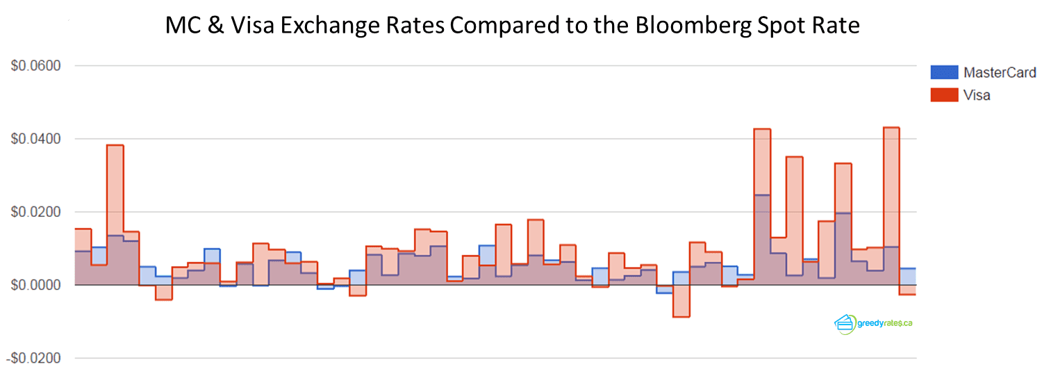 MasterCard & Visa Exchange Rates Compared to Bloomberg Spot Rate