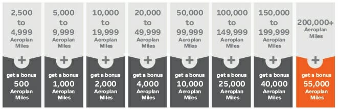 Hotel Points to Aeroplan Miles