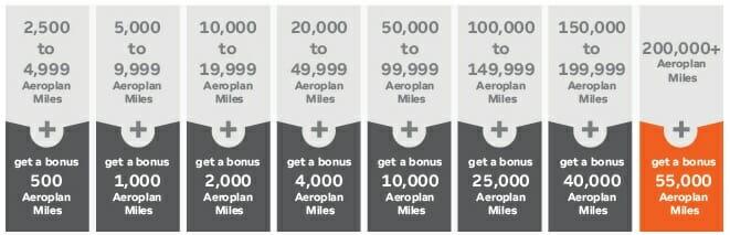 Hotel Points to Aeroplan Miles