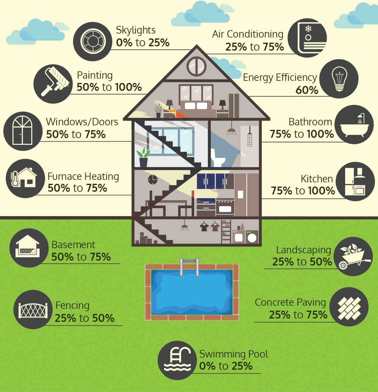 How Much Do Home Renovations Really Cost? - GreedyRates