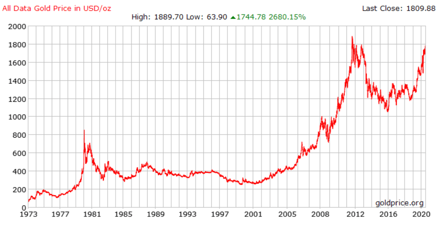 Investments in gold equivalent buying silver as an investment from government