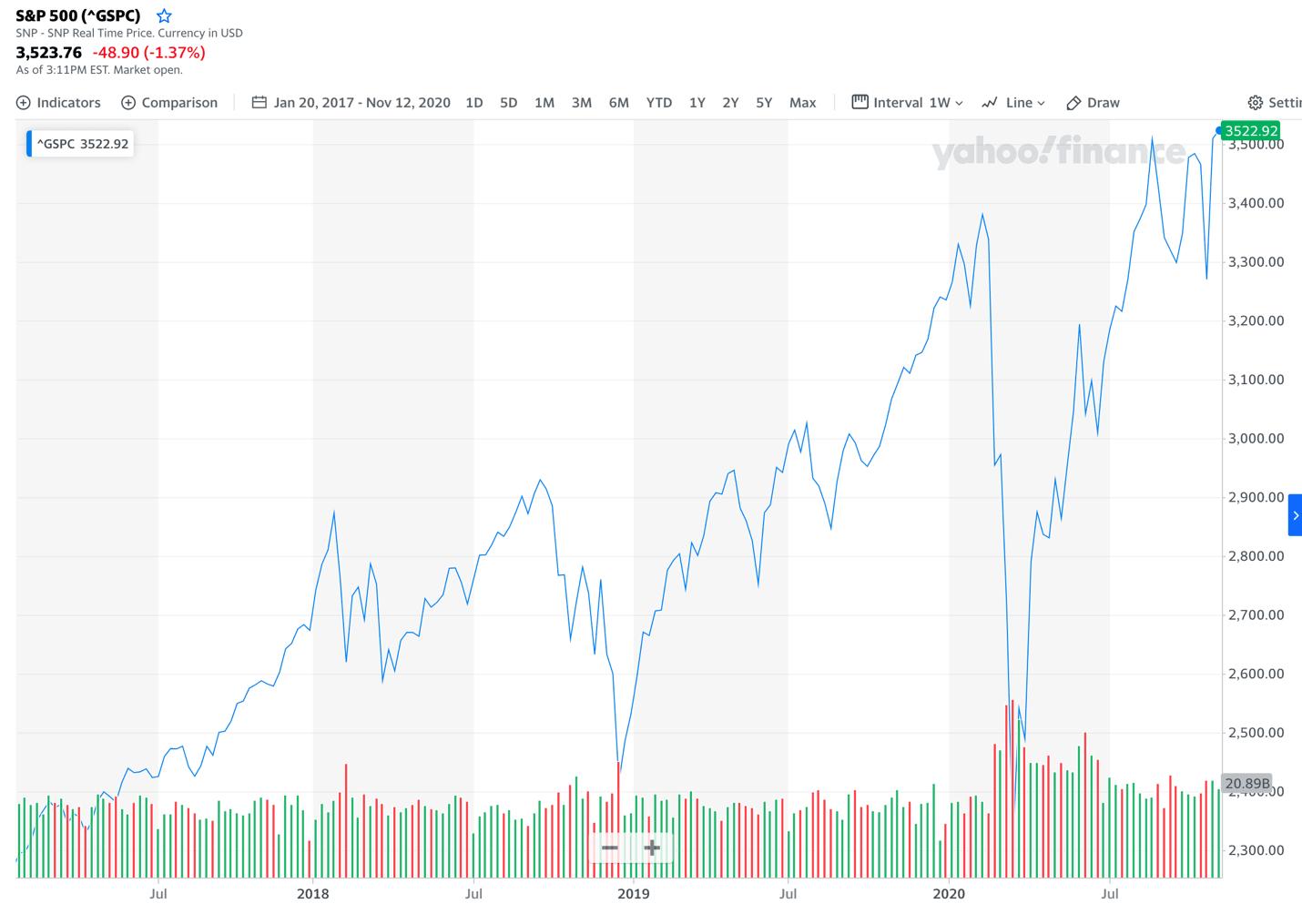 Stock market changes since Trump's election