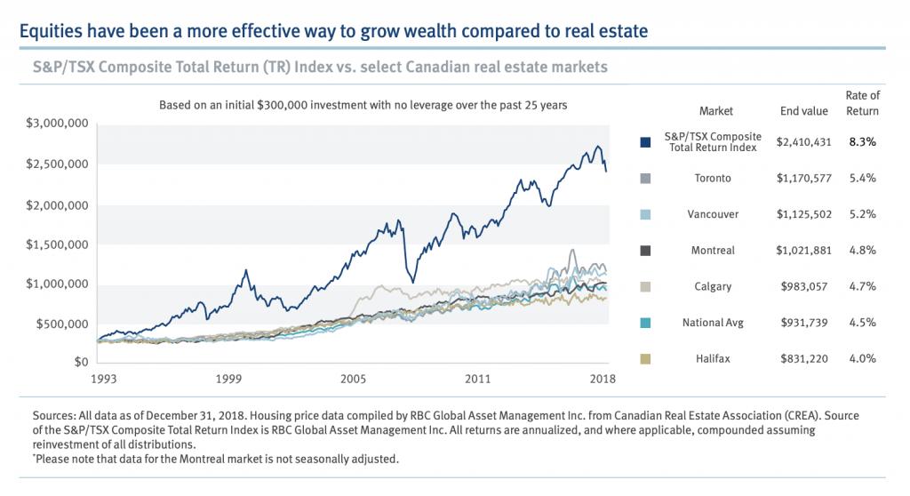 RBC Wealth Management Study