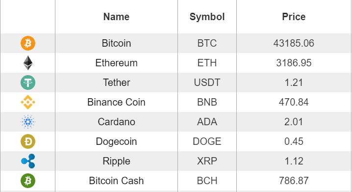 Cryptocurrency Values June 2021